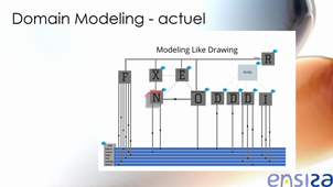 Projet-3A : Domain modelling